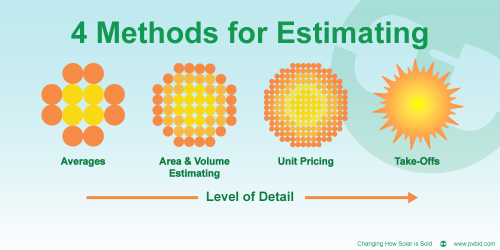 Solar Estimating: 4 Methods for What Works Best for You