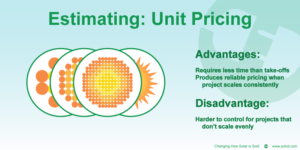 Unit Pricing: Accurate AND Time Efficient for Solar Bidding